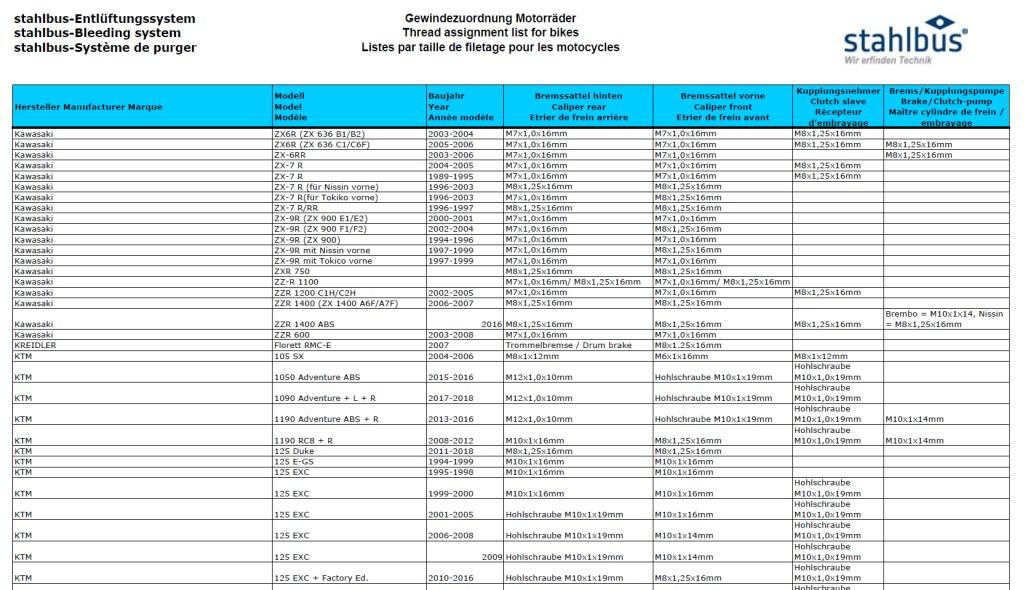 Zuordnungsliste (Entlüftungsventile) für KTM Motorräder erweitert